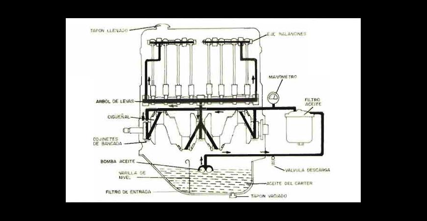 Sistema de Engrase